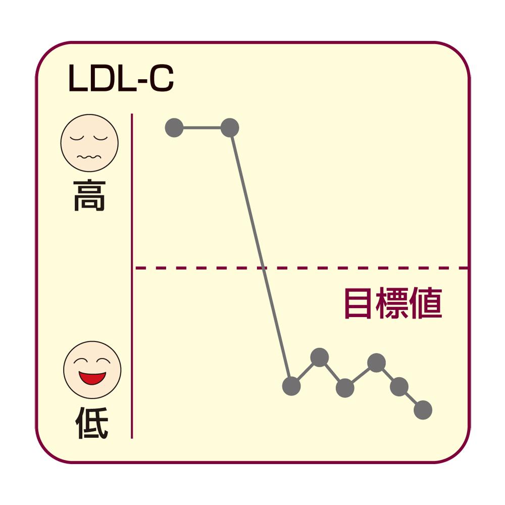 コレステロール 高い ldl